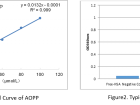 晚期氧化蛋白产物(AOPP)检测试剂盒:氧化应激相关疾病研究