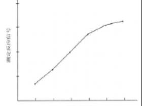 免疫测定中标准曲线拟合常用的函数