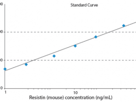 小鼠抵抗素ResistinELISA试剂盒,让您检测无担忧