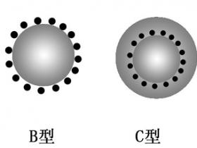 关于磁性微球你该知道的这些!