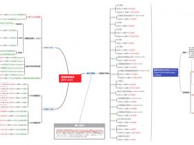 【新冠病毒-Part 1】2019-nCoV 蛋白、抗体、试剂盒...