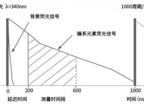 时间分辨荧光技术在体外诊断(IVD)领域的应用