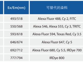 AmyJet金品自研:内参/标签抗体、酶标/荧光二抗、生化试剂、试剂盒,全新上线,现货供应!