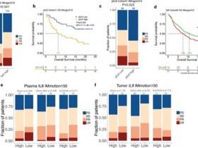 生物评论周报第118期:Nat Med:pIL8基线与较差的临床结果相关