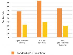 qPCR加速度—30分钟精确定量的快速qPCR