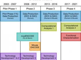 """生物评论周报第129期:Nature:展望ENCODE计划,""""DNA元件百科全书"""""""