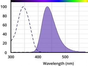 经典染料系列2——香豆素及其衍生物