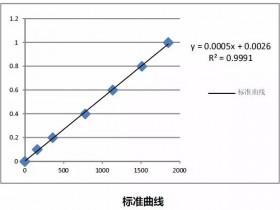 蛋白质浓度测定常用的三种方法