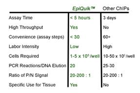 ChIP试剂盒—染色质免疫共沉淀研究完整方案
