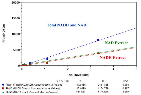 NAD/NADH定量与比率分析试剂盒—辅酶NAD(NADH)研究方案