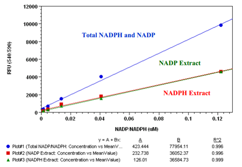 NADP/NADPH定量与比率分析试剂盒—辅酶NADP(NADPH)研究方案