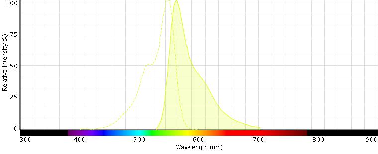 spectraviewer-graph