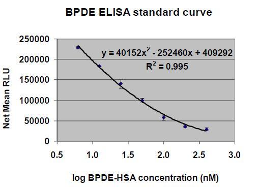 二羟环氧苯并芘(BPDE)定量分析试剂盒