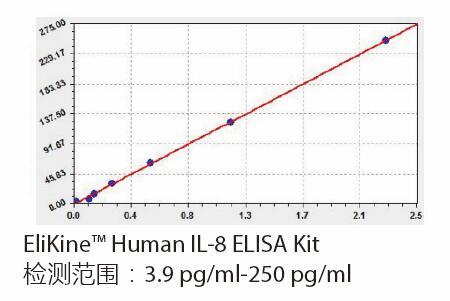 ELISA-kit1