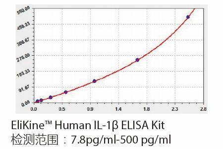 ELISA-kit2