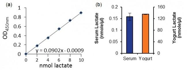 k627-standard-curve