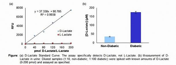 D-乳酸D-lactate检测试剂盒标准曲线