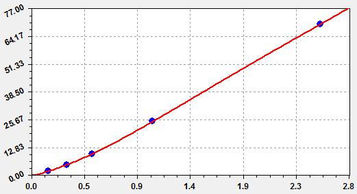 人促卵泡激素FSH ELISA试剂盒标准曲线