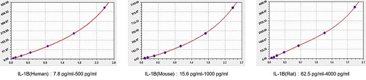 IL-1B-standard-curve