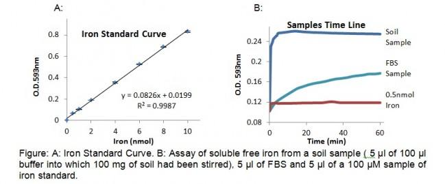 铁(Fe)含量检测试剂盒标准曲线