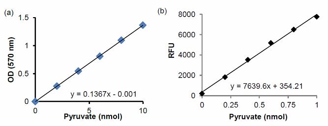 丙酮酸检测分析试剂盒比色法和荧光法标准曲线
