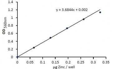锌(Zn)含量检测试剂盒k387