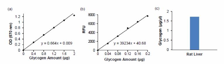 糖原定量检测试剂盒标准曲线