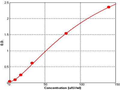 小鼠胰岛素ELISA试剂盒标准曲线