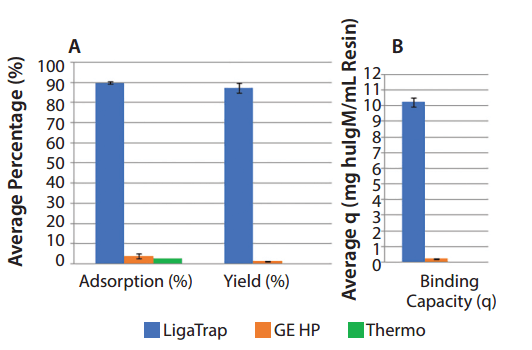 LigaTrap技术