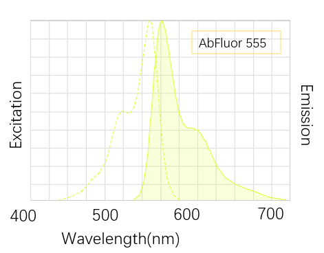 AbFluor-555 wavelength