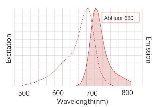 AbFluor-680发色光谱