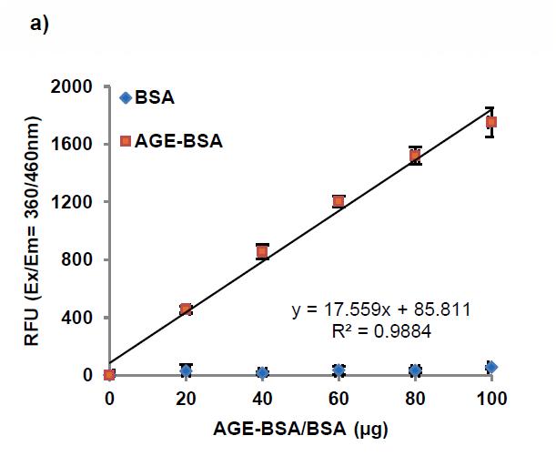 晚期糖基化终末产物(AGEs)定量试剂盒标准曲线