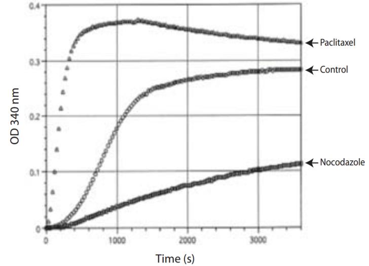 微管蛋白聚合分析试剂盒Tubulin聚合曲线