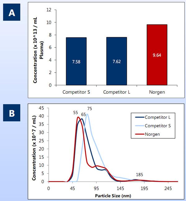 血浆/血清外泌体提取试剂盒-各品牌横向对比