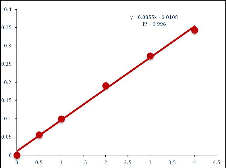 NADP+ NADPH检测试剂盒标准曲线