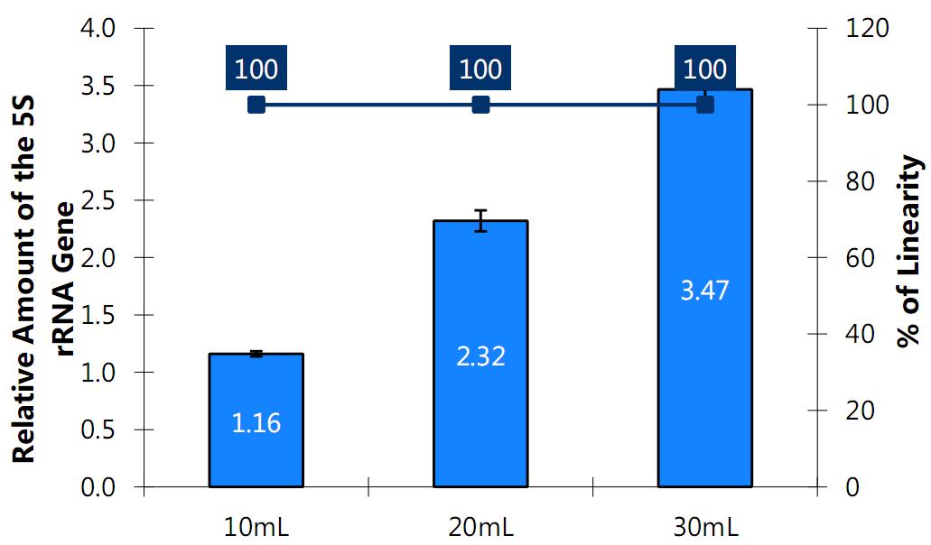 尿液游离DNA提取纯化试剂盒 5S rRNA基因