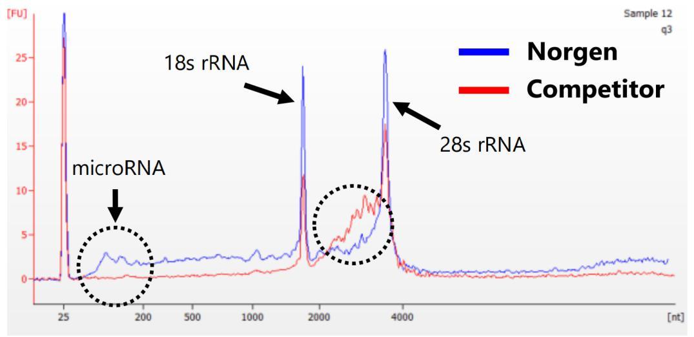 白细胞RNA提取纯化试剂盒