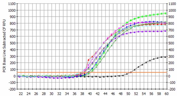 尿液microRNA提取纯化试剂盒,厂家测试结果
