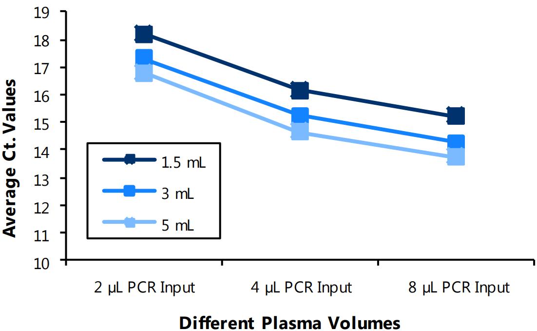 血浆/血清RNA纯化试剂盒含血浆中的常见抑制剂