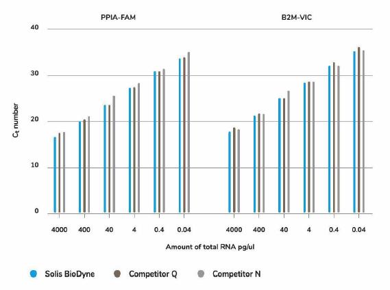 Solis BioDyne的一步法多重PCR试剂盒