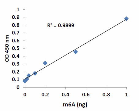 尿液m6A分析试剂盒 不同浓度m6A标准品结果展示