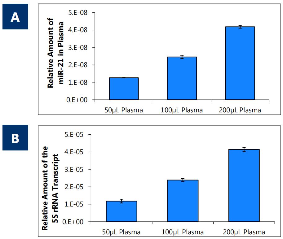 血浆/血清RNA纯化试剂盒