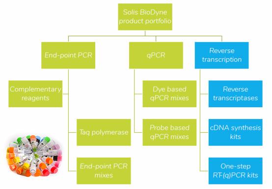 Solis BioDyne产品线
