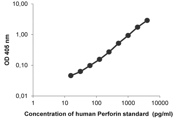 pNPP底物的人穿孔素ELISA开发试剂盒的标准曲线
