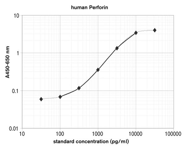 人穿孔素ELISAPRO试剂盒的平均标准曲线