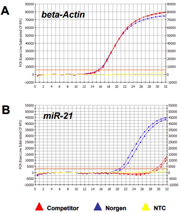 脂肪组织RNA提取纯化试剂盒分离RNA