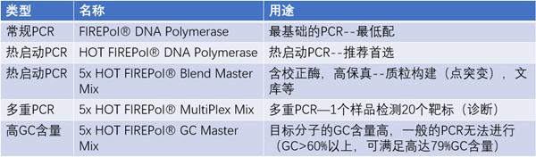 终点PCR产品线