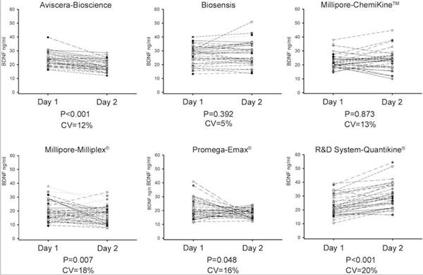 不同厂家BDNF ELISA试剂盒公布的性能与实际检测的性能的比较