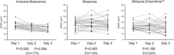Biosensis试剂盒变异系数(CV)最小
