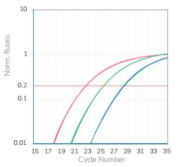扩增GAPDH基因98bp片段